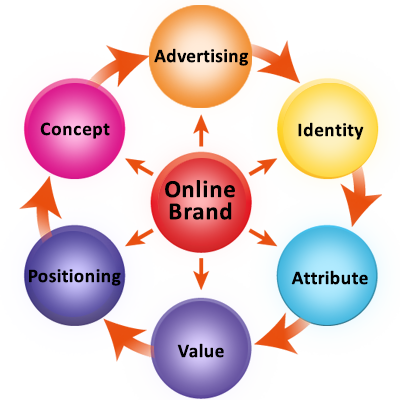 Basics of Online branding